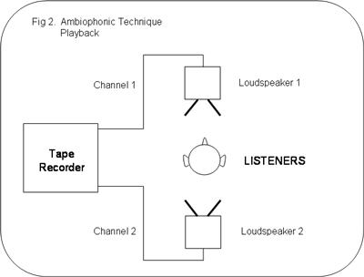 ambiophonic technique playback