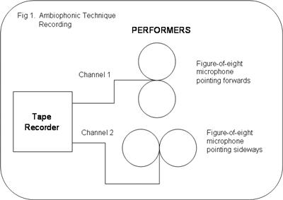 ambiophonic technique